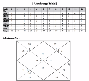 Horoscope With Ashtakvarga Table