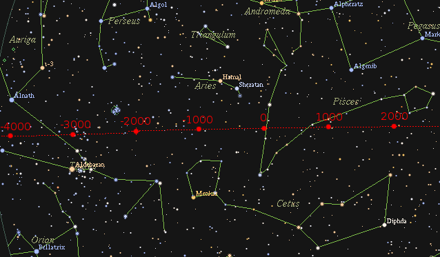 Precession Of The Equinox In Relation To The Distant Stars