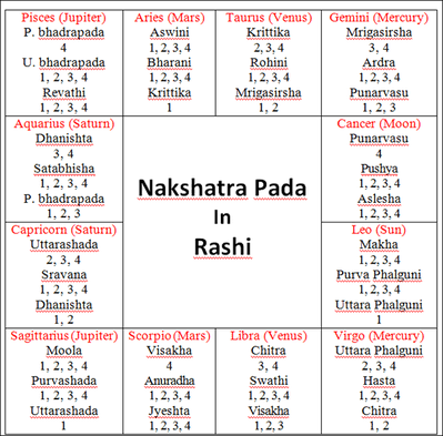 Influence Nakshatra Pada On The Birth Chart