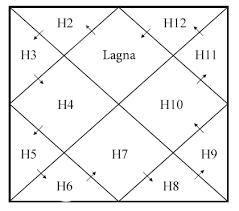 Modern Vedic Astrology