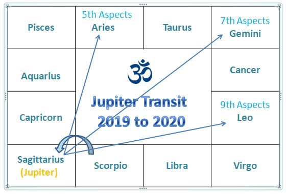 Sagittarius transit in Hindu Birth Chart