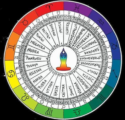 Stars in Vedic Astrology