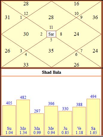 Using Shadbala To Interpret A Horoscope