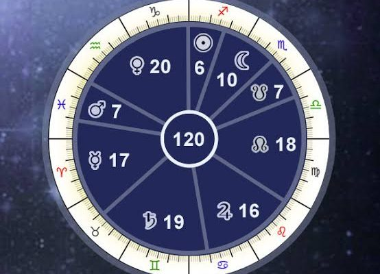 Vimshottari Dasa Wheel