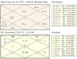 Vimshottari And Ashtottari Horoscope