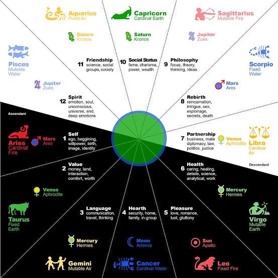 Western Zodiac Signs