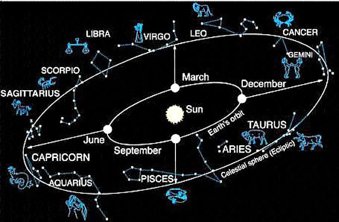 12 Constellations Around Earth