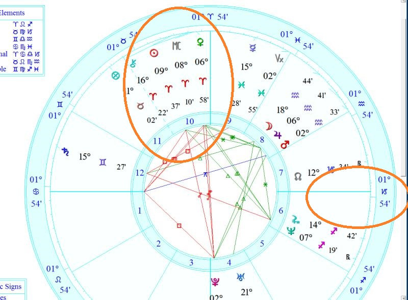 transit in your natal chart