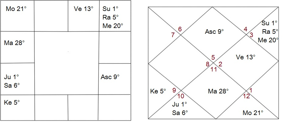 Rashi Chart Ascendant/Lagna at 9 Degrees Leo