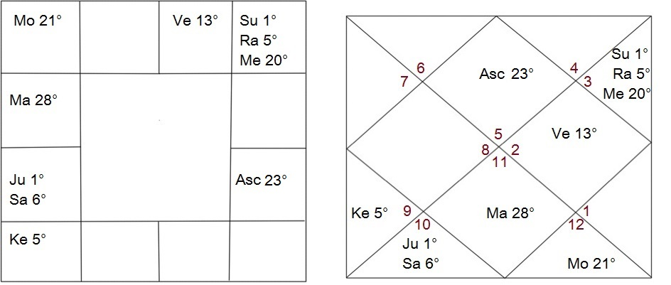 Rashi Chart Ascendant/Lagna at 23 Degrees Leo
