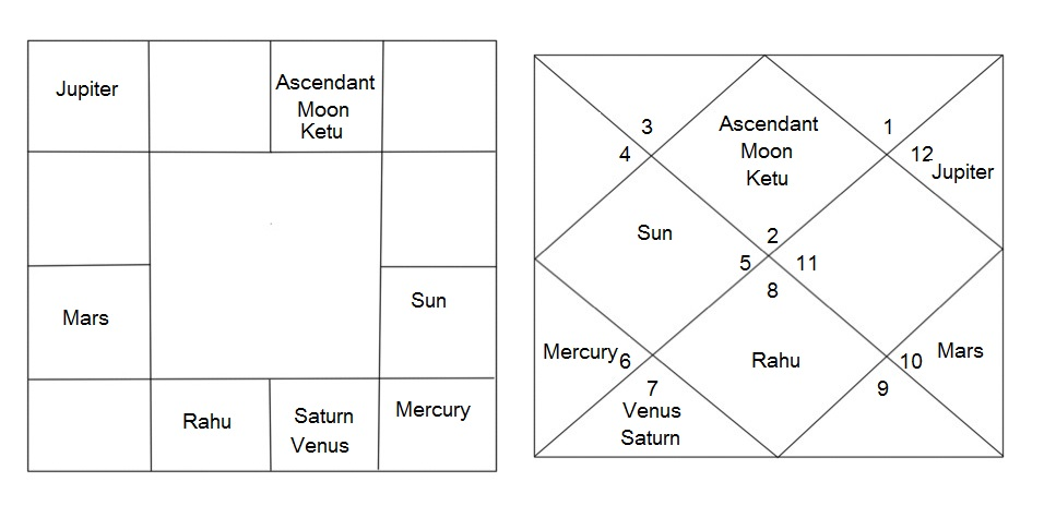 Chart As Per Saint Surdas