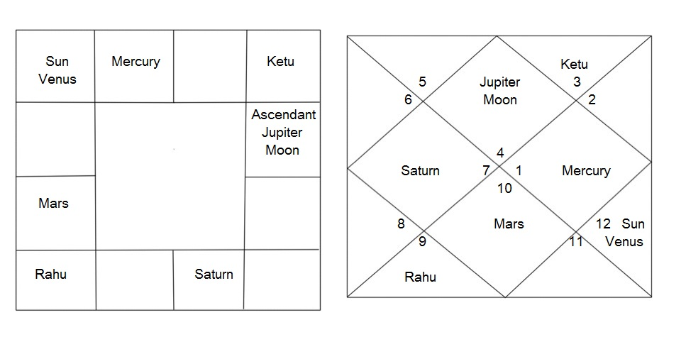 The Birth Chart With The More Controversial Mercury And Sun Placements