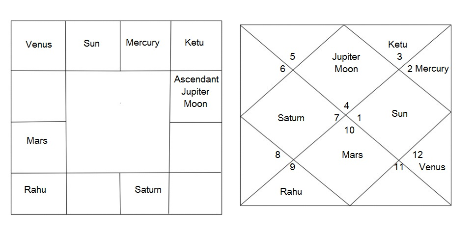 The More Commonly Used Birth Chart Of Lord Ram