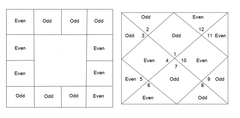 Chara Dasha Calculation: Odd And Even Quarters