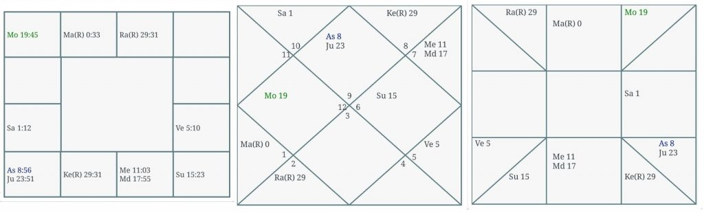 Comparison Of South Indian, North Indian and East Indian Chart For The Same Birth Time