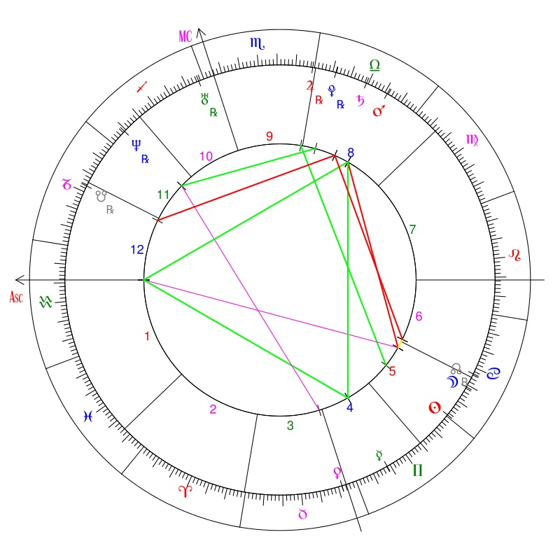 Western Wheel Chart